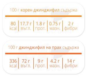 tablica djindjifil hranitelen sustav 300x268